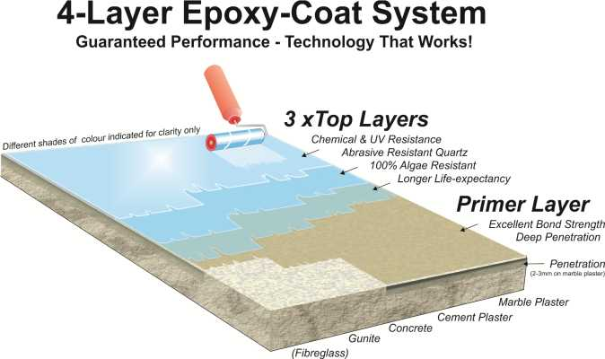 Epoxy coating layers swimming pool building builders contact us today 062 175 3715 for Epoxy coating for swimming pools